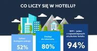 Czy wiesz, co się liczy w hotelu? (infografika)