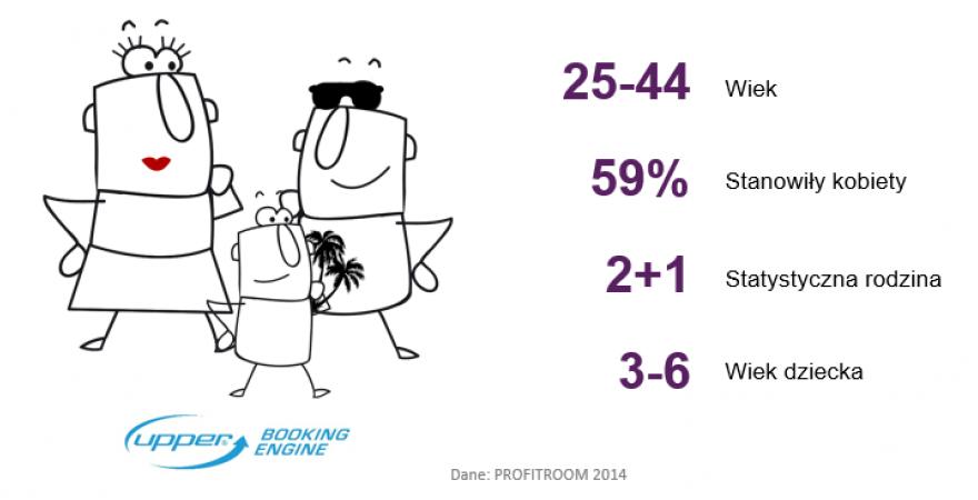 Kim jest statystyczny gość w polskim hotelu wypoczynkowym?