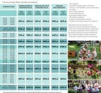 Cennik turnusów rehabilitacyjnych 2021
